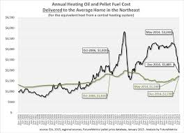 Reports Show Impact Of Strong Dollar Oil Prices On Pellet