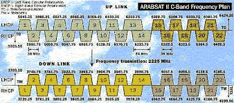 C Band Transponder Frequency Chart Parabolic Antenna Tutorial Informasi Tentang Antena