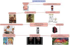 Story Flow Chart Job Short Story Task One Flow Chart Manshas English