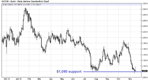 Gold And Silver Charts Here Are The Most Important Gold And Silver Charts To Watch Now