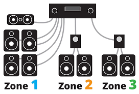 powering your multi room music system home networking guide at Home Wired Network Diagram Multiple Room