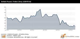 British Pound Polish Zloty Gbp Pln