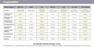 Shaw Direct Satellite Locator Chart Xplornet Ka Band High Speed Broadband Service Home