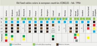 Cable Color Code Chart Cable Wire Color Code Chart Www Bedowntowndaytona Com