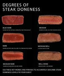 Rare Meat Chart How Do You Like Your Meat To Be Cooked The 6 Foot Food Guy