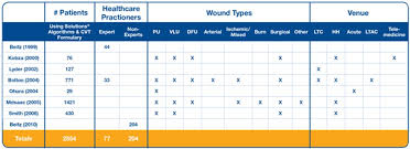 Solutions Algorithms For Skin And Wound Care Program