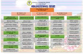 Organizational Chart Municipality Of La Trinidad