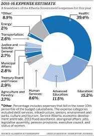 2013 Us Budget Pie Chart Web Expense Piechart Edmonton Journal