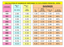 Calculation Of Savings By Switching To Tata Power From Rel