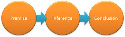 bild av ''premise''->''inference''>''conclusion''