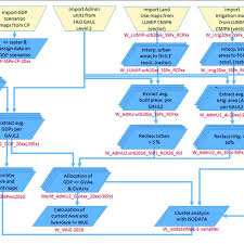Flow Chart Of The Proposed Approach File Nomenclature In