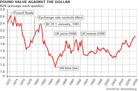 Pound To Dollar Chart Gbpusdchart Com
