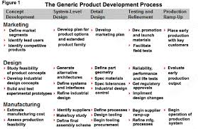 A Chart Of Concept Development Through To Production
