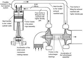 Turbocharger Engine Diagram Turbocharger Function