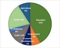 The Peace Corps Overview And Issues Everycrsreport Com