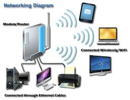 exede internet mi a v connections llc wired and wireless network home networking guide at Wired And Wireless Network Diagram