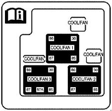 cadillac escalade fuse box diagram gmt800 2003 2006 Â fuse diagram cadillac escalade fuse box diagram gmt800 2003 2006