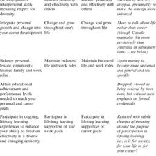 Pdf The Blueprint Framework For Career Management Skills A