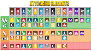 Dragon City Element Chart Dragon City Elements Combat Chart Social Point Forums