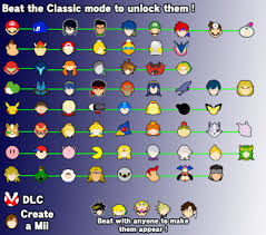 Smash Ultimate Classic Mode Unlock Chart Unlockable Character Tumblr