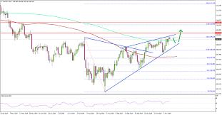 Jpy Usd Chart Usd Jpy Daily Chart Bullish Scenario Action Forex