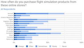 Navigraph Survey Results 2018 X Plane 11 On Par With