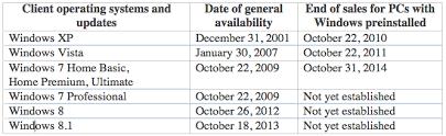 Current Status Of Microsoft Windows Gimnicher Computer