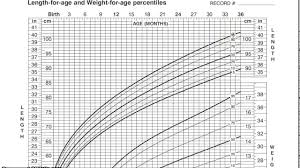 Who Percentile Charts Pediatric Growth Chart