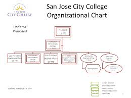 San Jose City College Organizational Chart February 5 Ppt