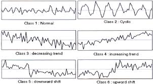 Example Of Six Control Chart Patterns Download Scientific