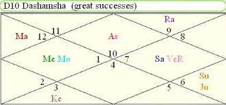 How To Calculate D10 Chart Astro Healing How To Predict Career And Profession Using D