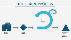 Learn To Create A Scrum Process For Your Powerpoint