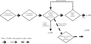 A Flow Chart Of The Writing Of The 1961 Constitution