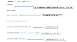 Chart On Waste Management Channelization Of E Waste And Its Flow Chart Pan India Id