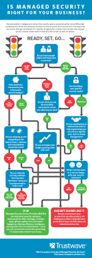 Is Managed Security Right For Your Business Flow Chart