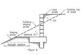 Small Picture CONCRETE BLOCK WALLRETAINING WALLS CONSTRUCTIONCITY OF THOUSAND OAKS
