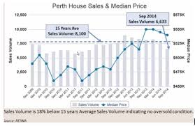 Perth Median House Price Chart Important Facts Why You Should Consider Purchasing Perth
