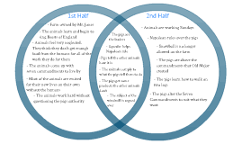 Book Vs Movie Venn Diagram Contrast Malcolm X Book And Movie Custom Paper Sample