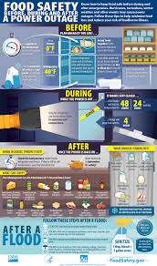 Food Safety In A Disaster Or Emergency Foodsafety Gov
