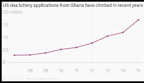 Ghana Lottery Chart Ghana Accounted For The Most Us Green Card Lottery