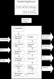 System Boundary Flow Diagram For A Mechanised Shea Butter