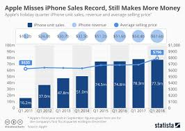 Sales Chart Chart Apple Misses Iphone Sales Record Still Makes More Money