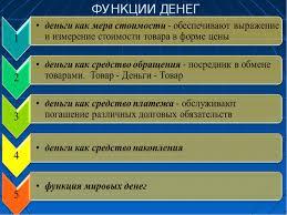 Презентация на тему Деньги Функции Финансы предприятия  ФУНКЦИИ ДЕНЕГ