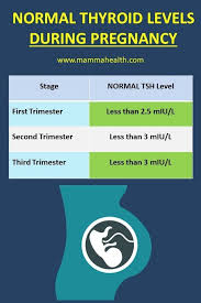 Normal Tsh Levels Chart For Child Pin On Baby