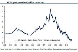 Interest Rates At 1pc May Be New For Australia But Were