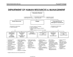 Information System Department Organizational Chart Human Resources Organizational Chart 4 Pdf Pdf Format E