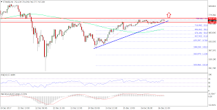 Ethereum Price Technical Analysis Eth Usd Remains Buy On Dips