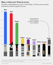 a chart of how many there are of every known lightsaber color