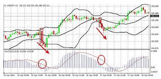 Стратегии торговли бинарными опционами с индикатором macd