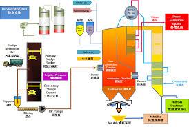 Sludge Incineration Environmental Protection Department
